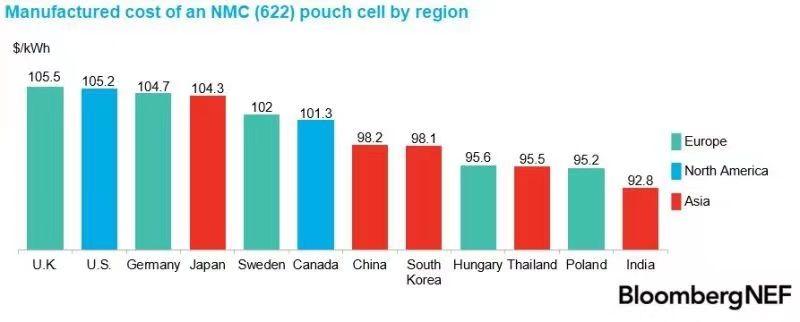 Kostnaden för en NMC622 Pouch Cell efter region