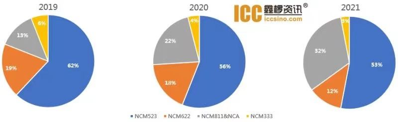 Produktionen av nickel-rika Cathode Materials signifikant ökar