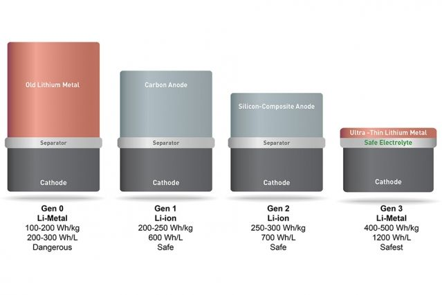 Doubling Battery Power of Consumer Electronics